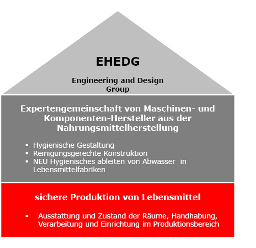 ACO schafft das Fundament für das Haus der Hygiene. EHEDG- Engineering and Design Group.